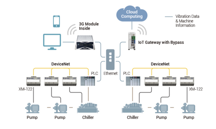 Bypass mechanism in IoT gateway preview.png