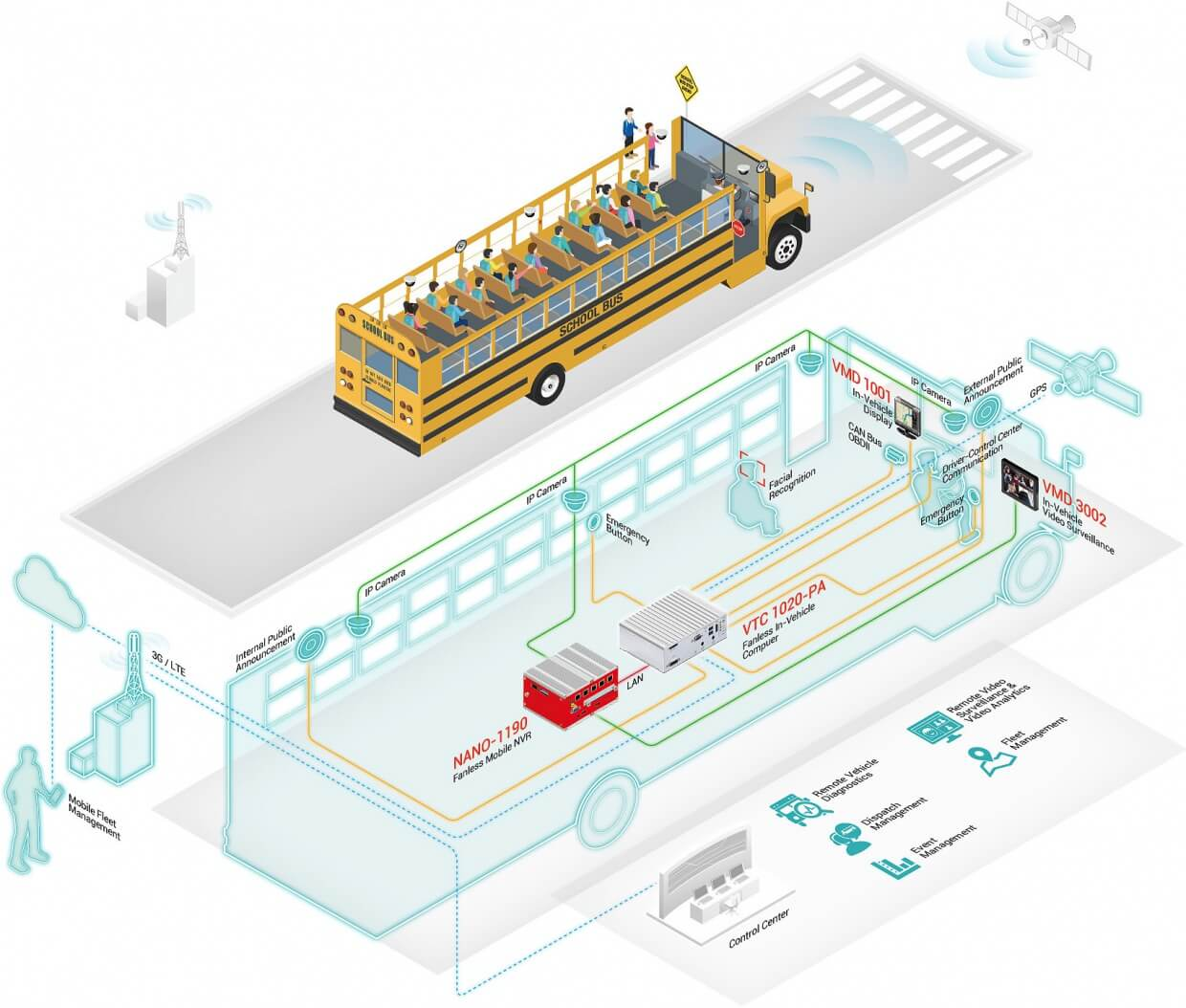 Bus Surveillance Solutions Diagram